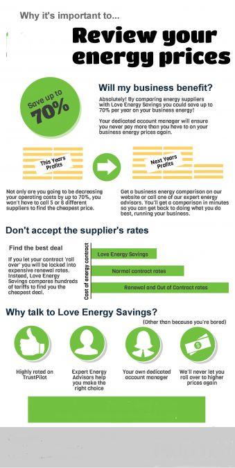 Infographics of Energy Advice Line UK
